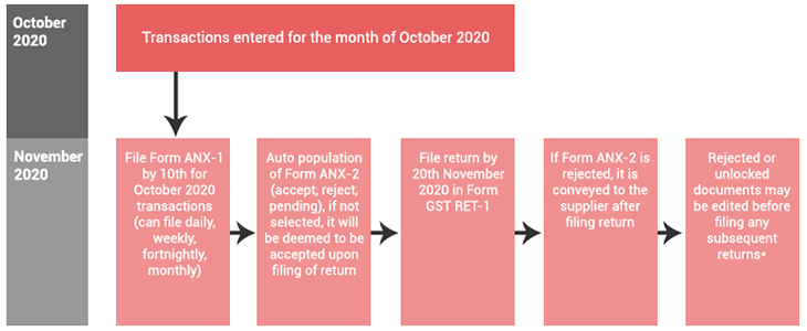 Focus area for Monthly Return Filers-