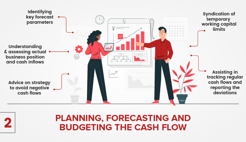Planning Forecasting Budgeting Cash Flow