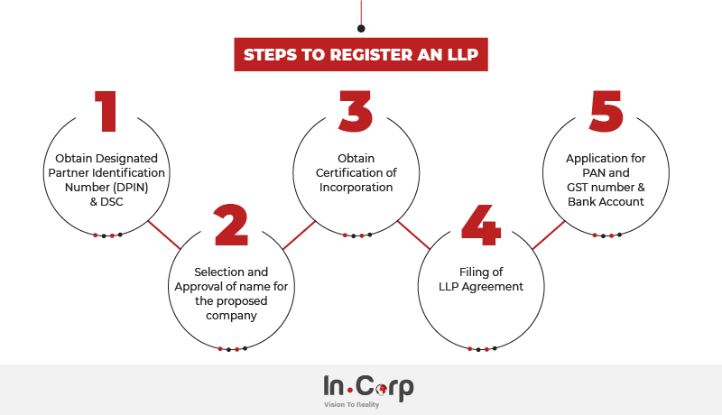 Steps to LLP