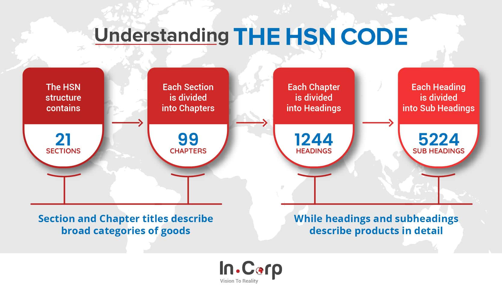HSN Code Search
