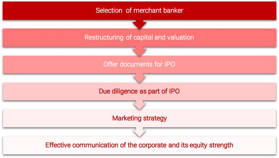preparation for IPO-min.png