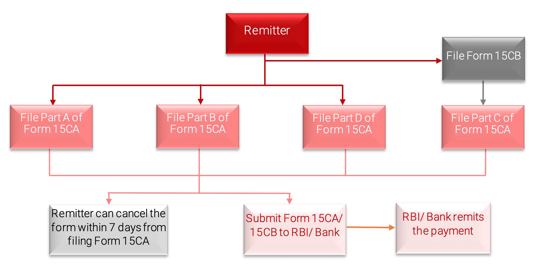 Procedure of Filling Form 15CA