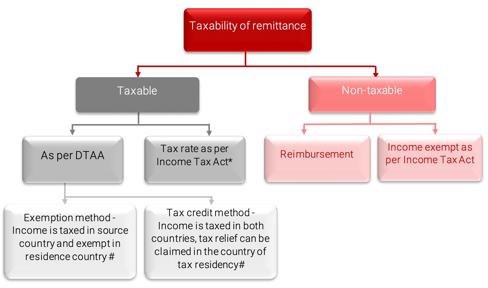 taxibility of remittance