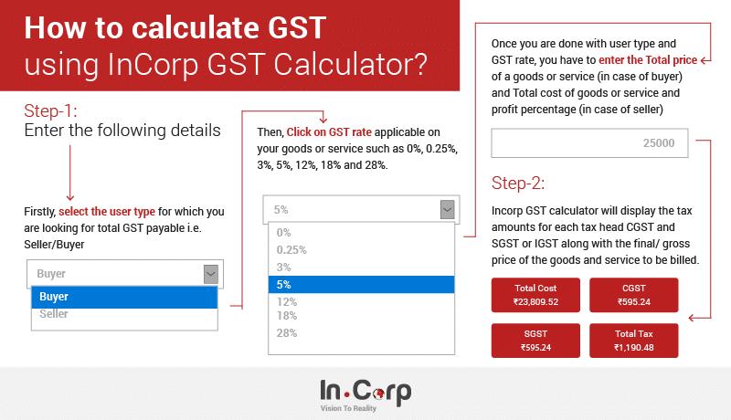 GST Calculator Info