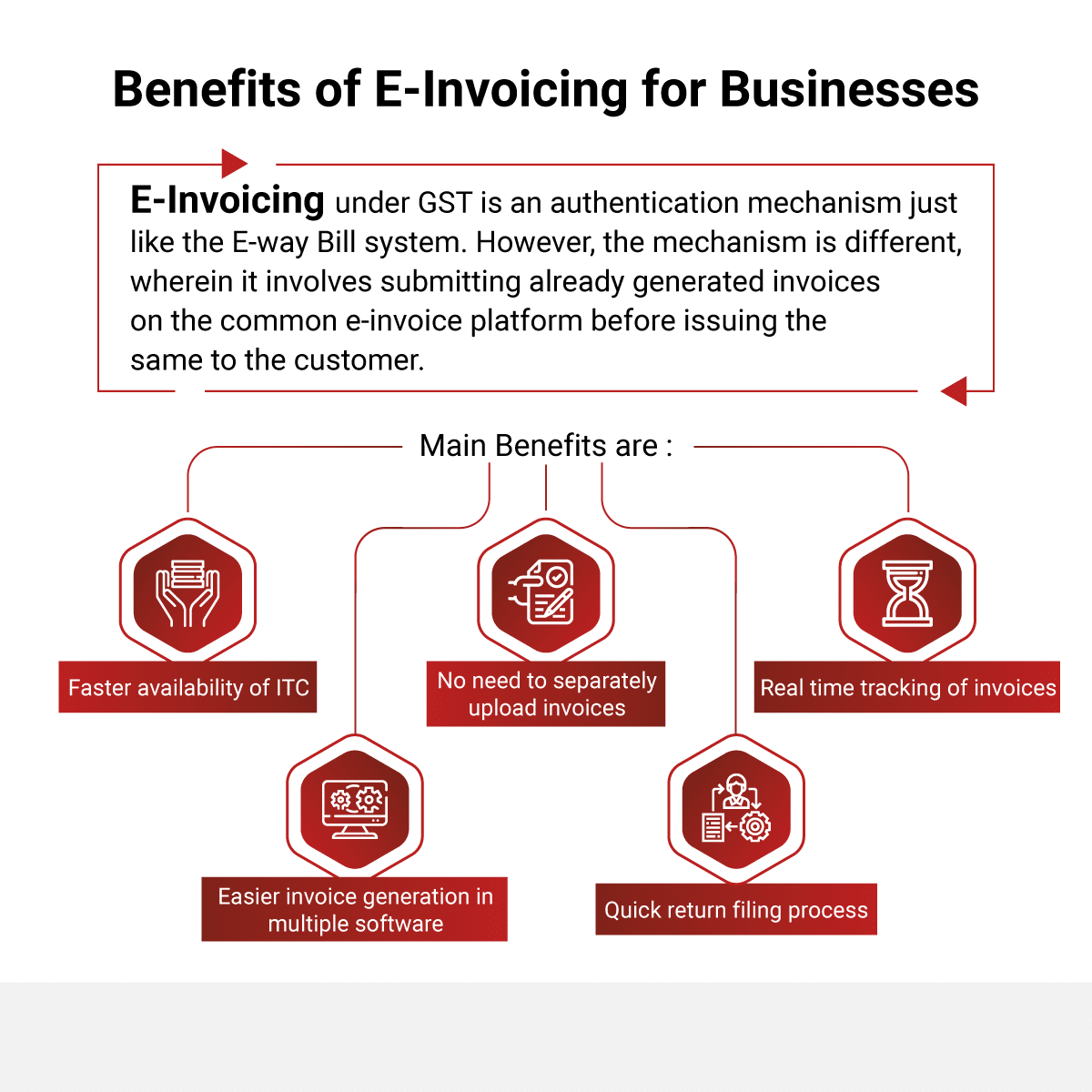 What are the benefits of E-Invoicing?