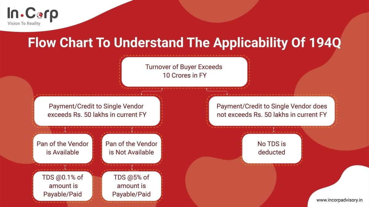 flow chart to understand the applicability of 194Q