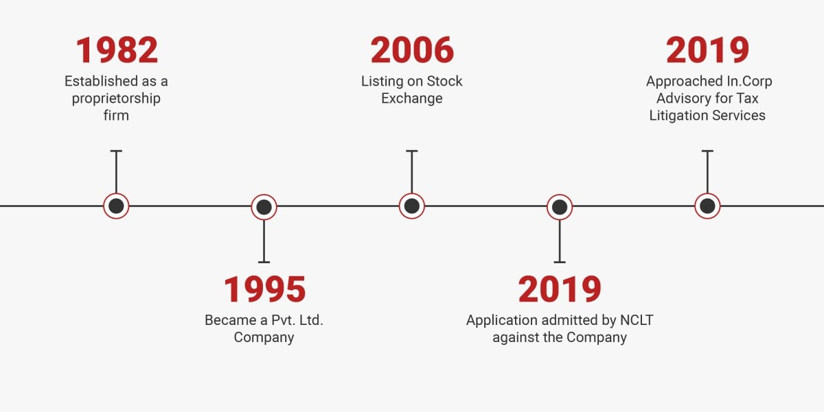 infrastructure company timeline