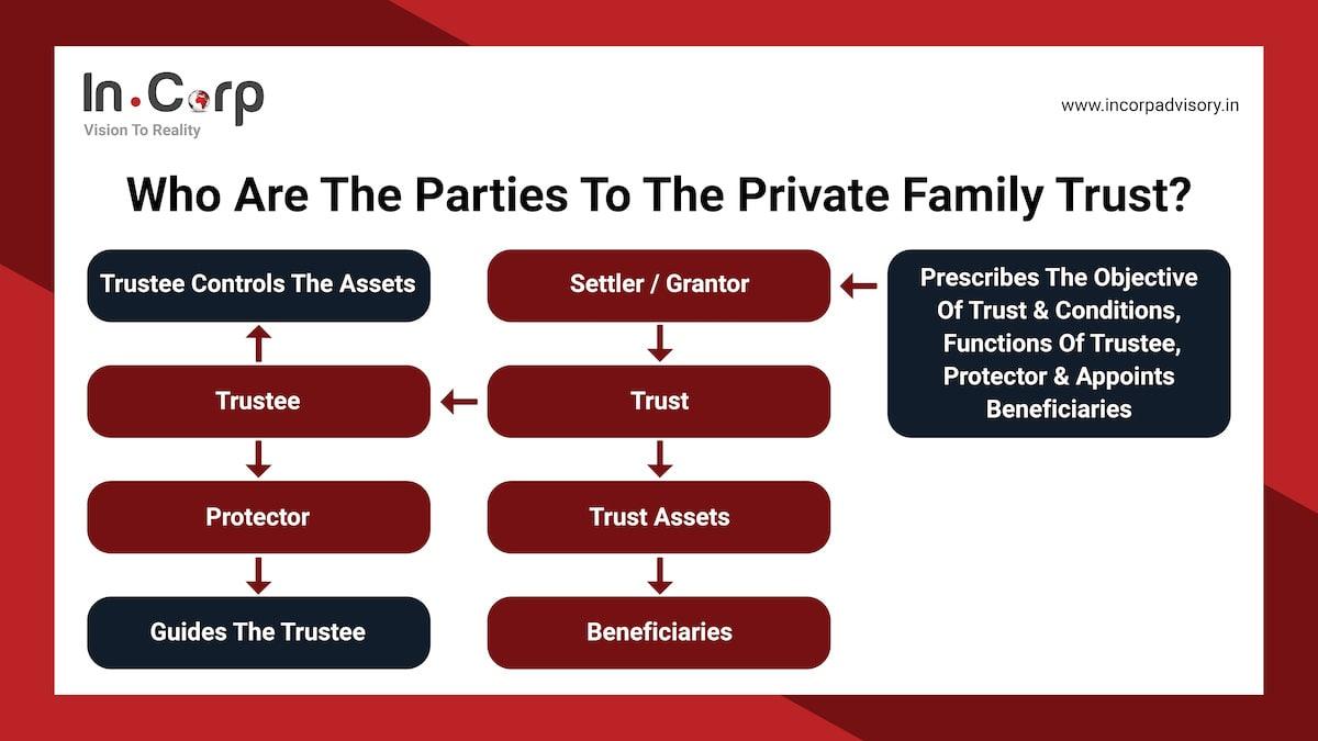private family trust