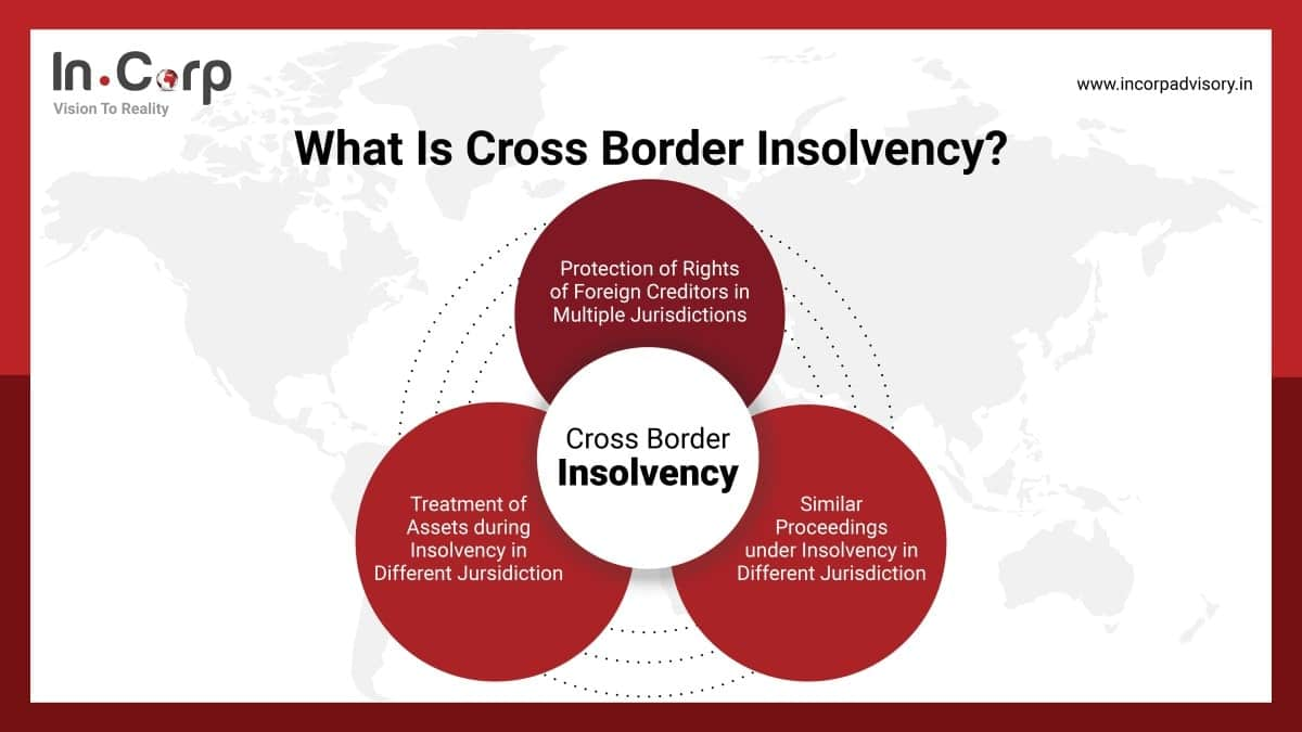 cross-border insolvency flow chart to understand the applicability of 194Q