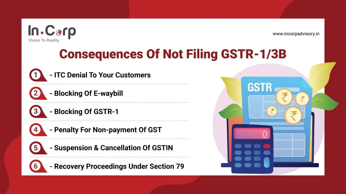 consequences of not filing GSTR-1-3B